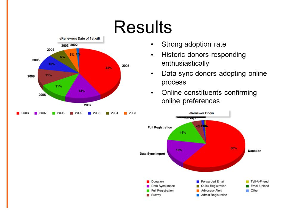 Results Strong adoption rate Historic donors responding enthusiastically Data sync donors adopting online process Online constituents confirming online preferences
