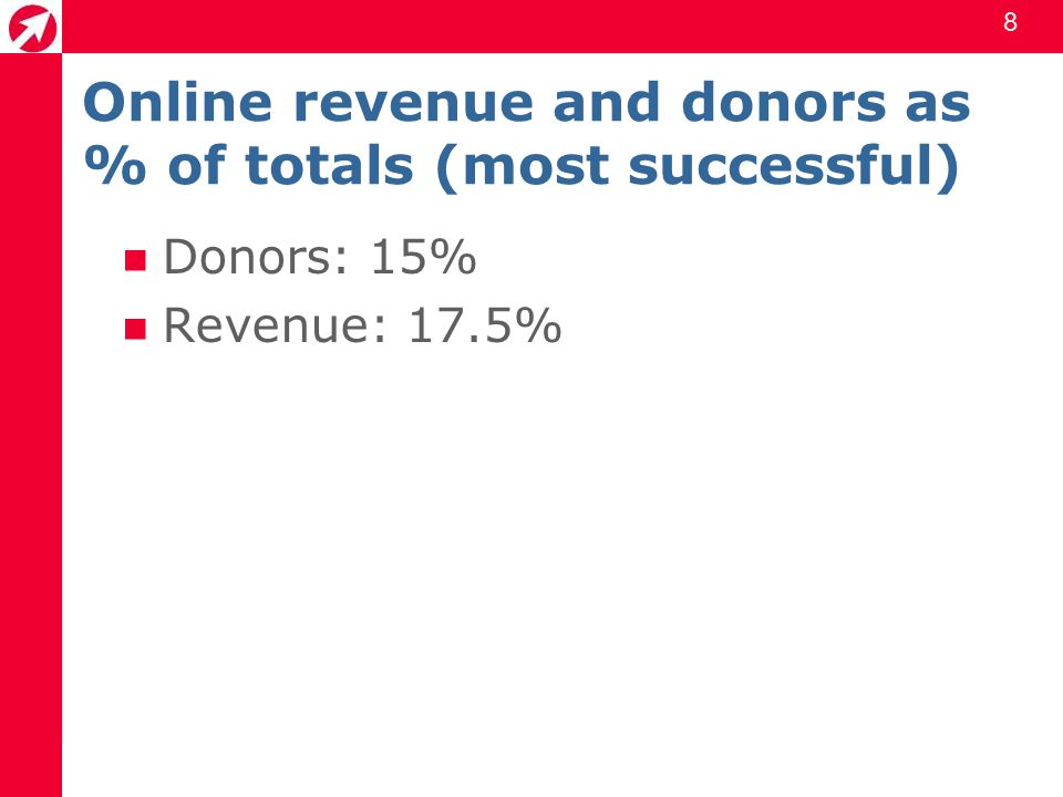 8 Online revenue and donors as % of totals (most successful) Donors: 15% Revenue: 17.5%