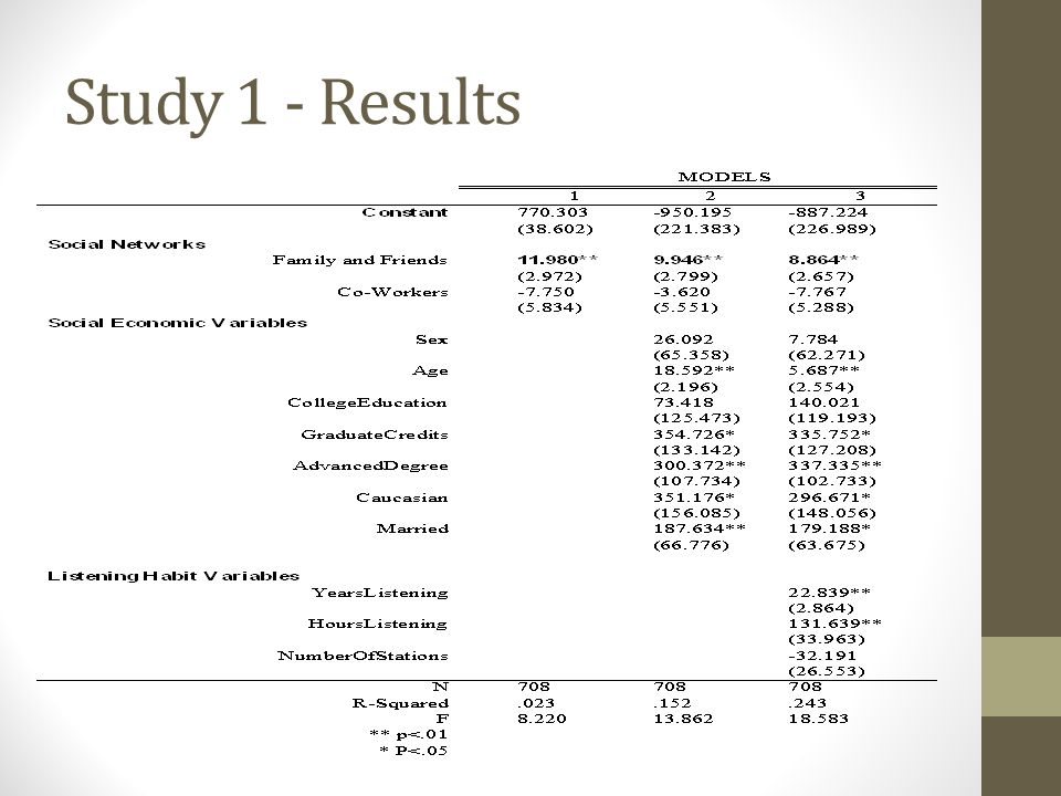 Study 1 - Results