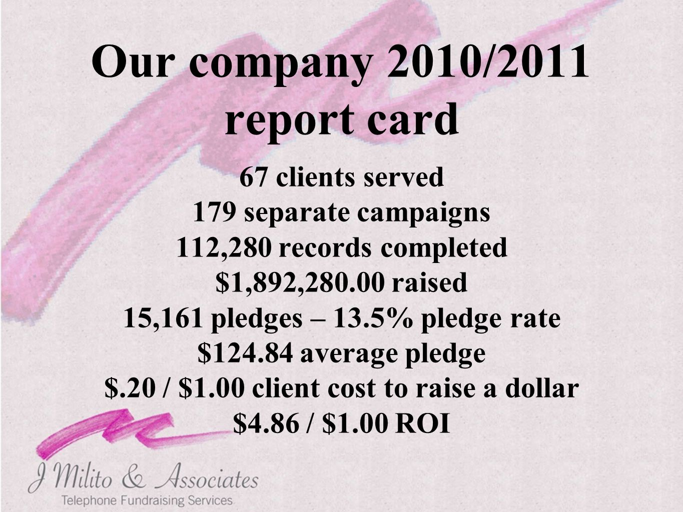 Our company 2010/2011 report card 67 clients served 179 separate campaigns 112,280 records completed $1,892,280.00 raised 15,161 pledges – 13.5% pledg