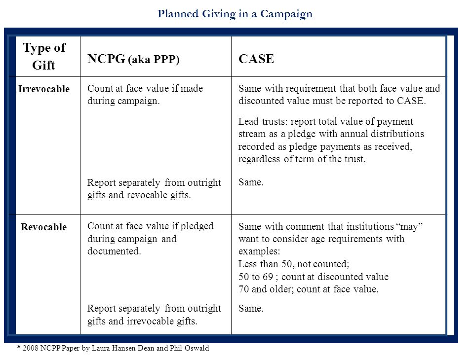 Planned Giving in a Campaign Type of Gift NCPG (aka PPP) CASE Irrevocable Count at face value if made during campaign. Report separately from outright