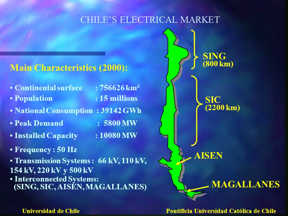 SING (800 km) SIC (2200 km) AISEN MAGALLANES Universidad de ChilePontificia Universidad Católica de Chile Main Characteristics (2000): Continental surface: 756626 km² Population : 15 millions National Consumption : 39142 GWh Peak Demand : 5800 MW Installed Capacity: 10080 MW Frequency: 50 Hz Transmission Systems : 66 kV, 110 kV, 154 kV, 220 kV y 500 kV Interconnected Systems: (SING, SIC, AISEN, MAGALLANES) CHILE'S ELECTRICAL MARKET