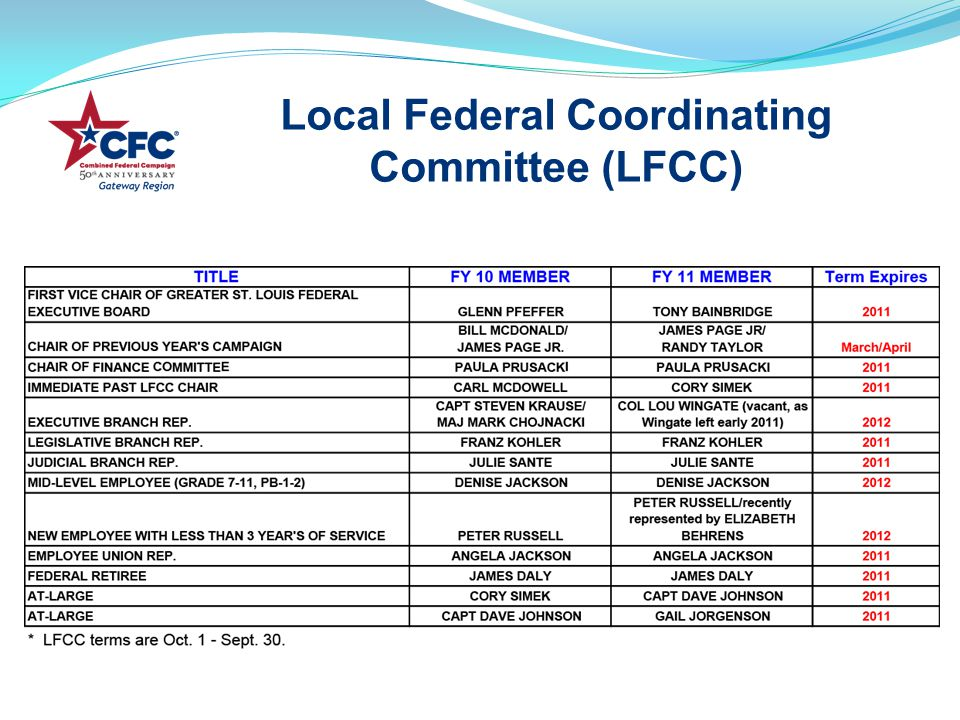 Local Federal Coordinating Committee (LFCC)