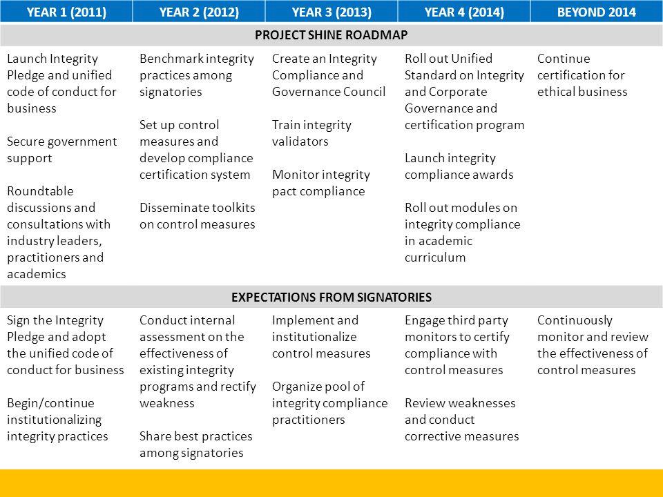 Human Resource Management Sample Indicators: Code of Conduct, Complaint/grievance mechanisms