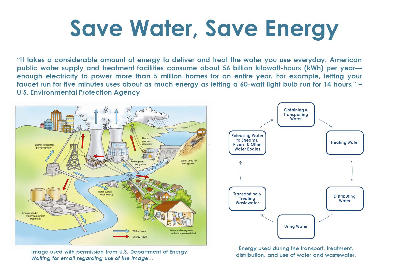"""Save Water, Save Energy """"It takes a considerable amount of energy to deliver and treat the water you use everyday. American public water supply and tr"""