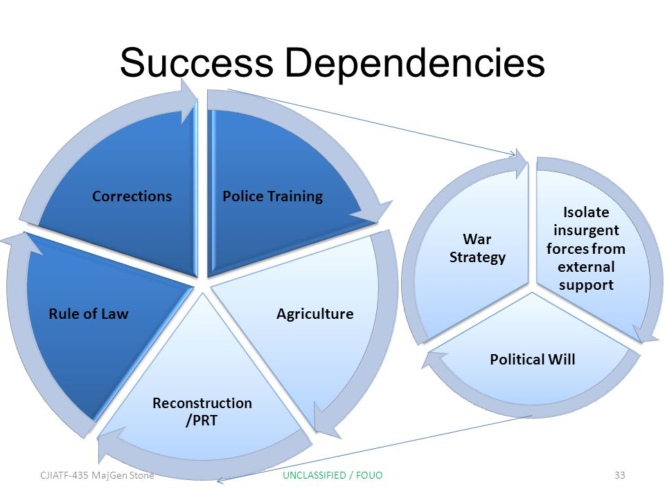 Success Dependencies Isolate insurgent forces from external support Political Will War Strategy Police Training Agriculture Reconstruction /PRT Rule of Law Corrections CJIATF-435 MajGen Stone33UNCLASSIFIED / FOUO