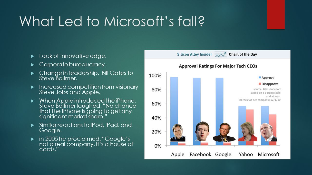 What Led to Microsoft's fall.  Lack of innovative edge.