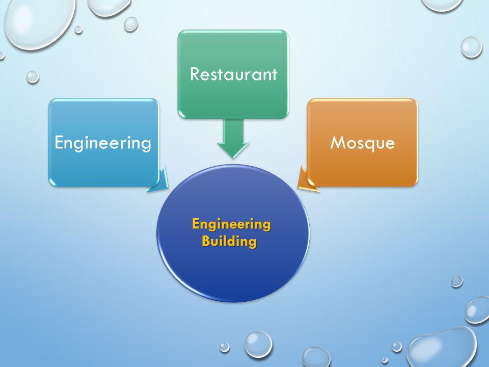 Engineering Building EngineeringRestaurantMosque