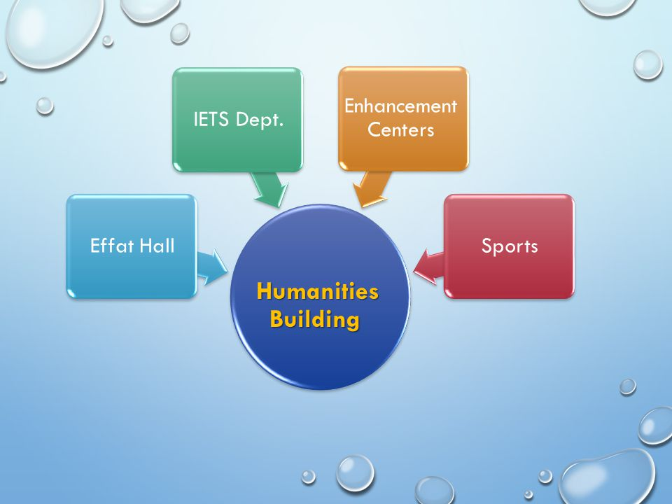 Humanities Building Effat Hall IETS Dept. Enhancement Centers Sports