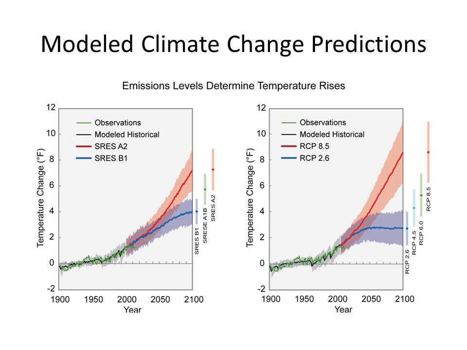 Modeled Climate Change Predictions