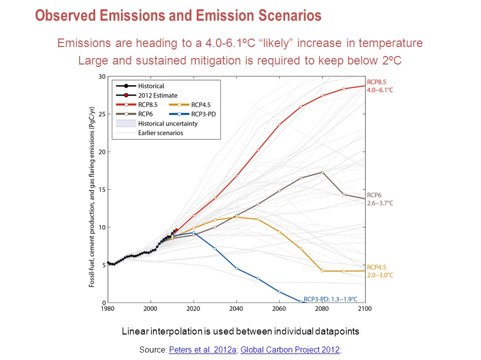 Observed Emissions and Emission Scenarios Emissions are heading to a 4.0-6.1ºC likely increase in temperature Large and sustained mitigation is required to keep below 2ºC Linear interpolation is used between individual datapoints Source: Peters et al.