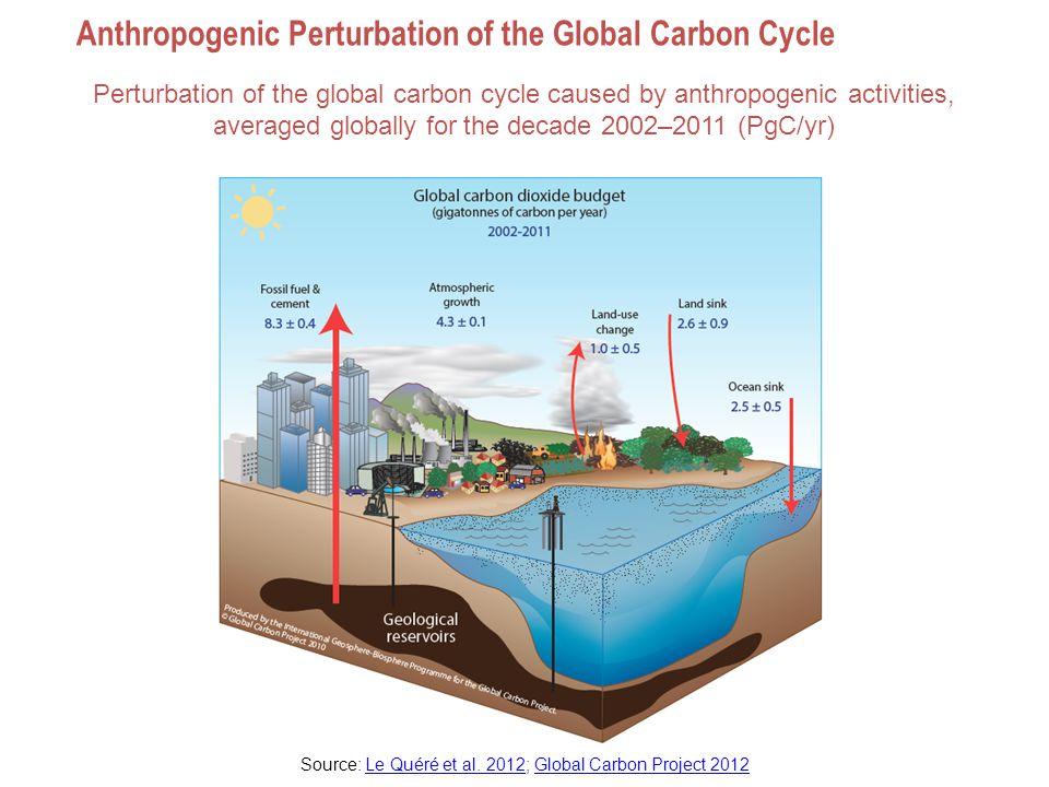 Fate of Anthropogenic CO 2 Emissions (2002-2011 average) Source: Le Quéré et al.