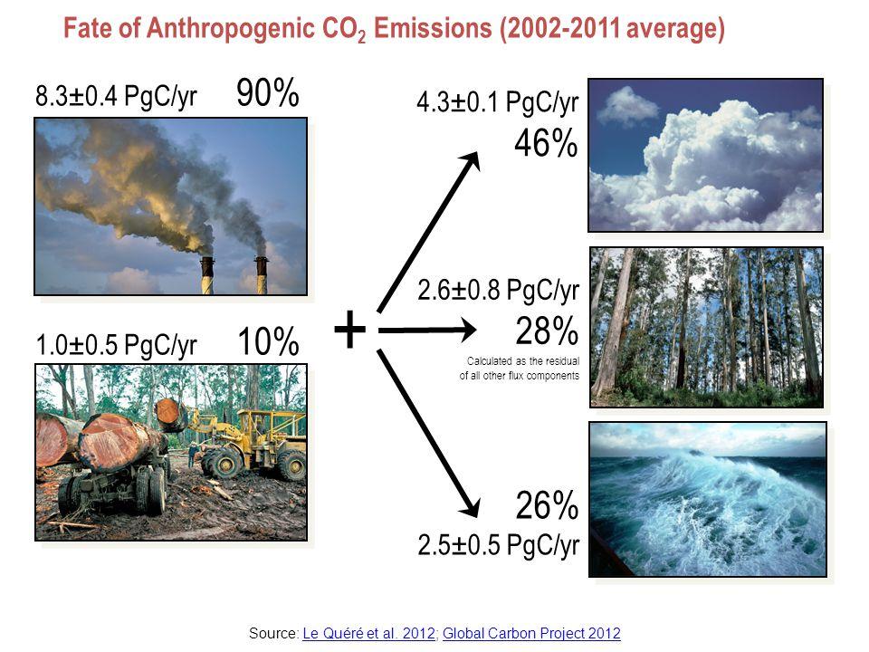 CO2 in Atmosphere/Ocean and Ocean Acidification
