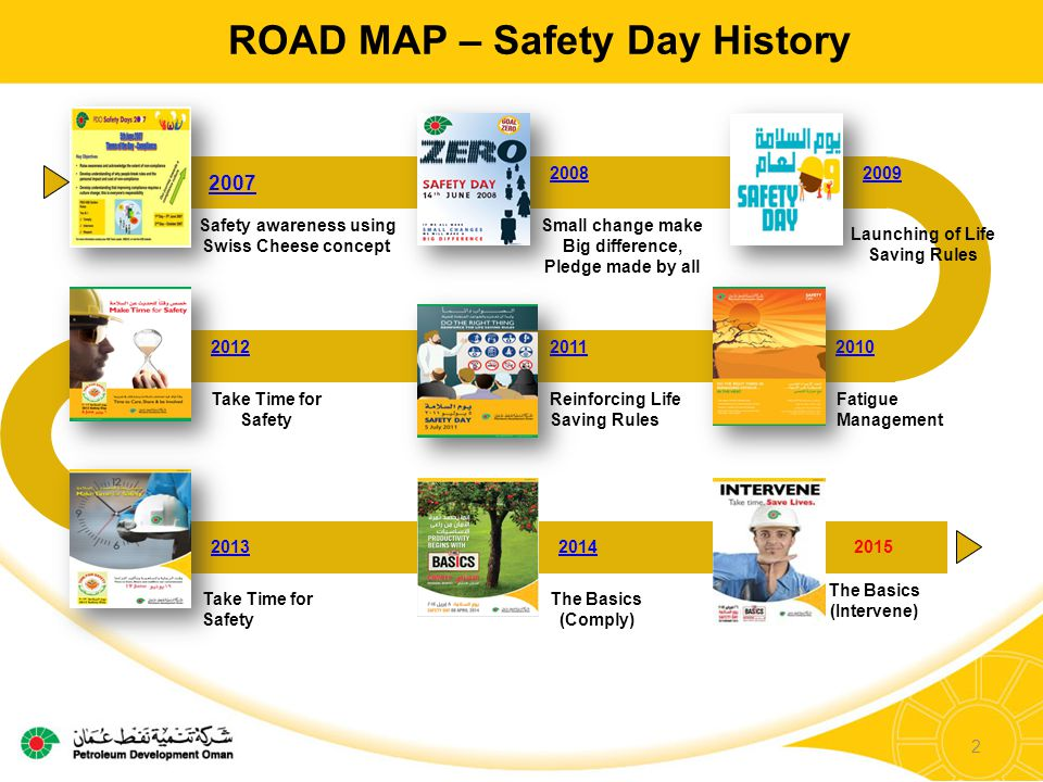 ROAD MAP – Safety Day History Safety awareness using Swiss Cheese concept 2007 Small change make Big difference, Pledge made by all 2008 Launching of Life Saving Rules 2009 Fatigue Management 2010 The Basics (Intervene) 2015 The Basics (Comply) 2014 Reinforcing Life Saving Rules 2011 Take Time for Safety 2013 Take Time for Safety 2012 2