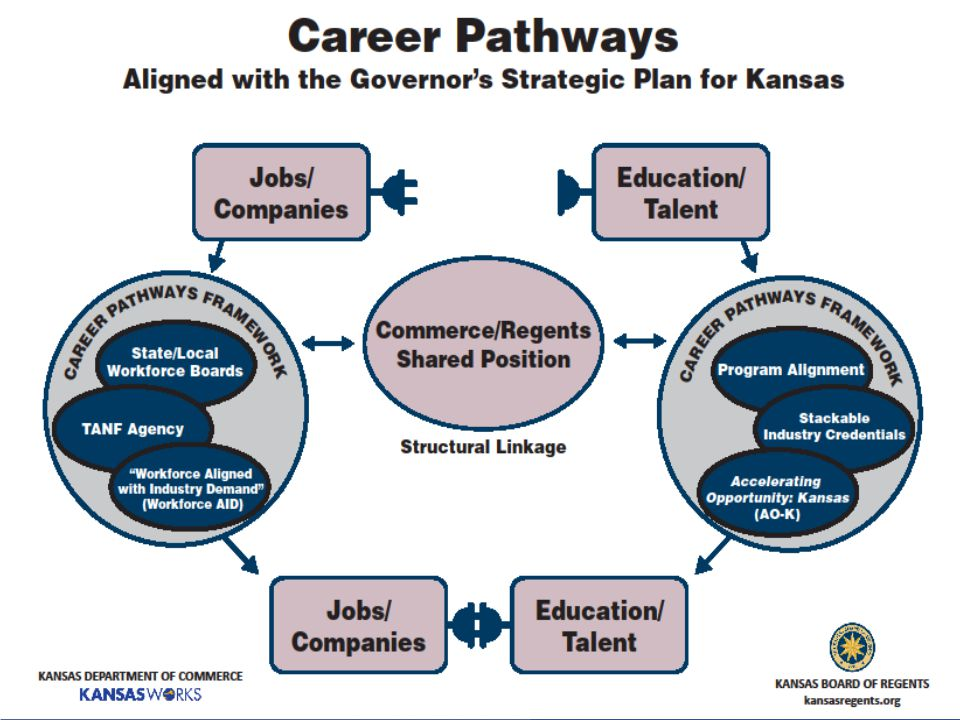 PUBLIC/PRIVATE PARTNERSHIPS KEY TO SUCCESS Companies Colleges KANSASWORKS Private Staffing Agencies