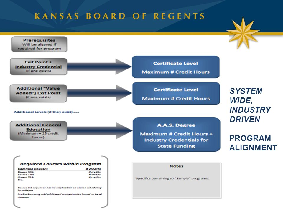 SYSTEM WIDE, INDUSTRY DRIVEN PROGRAM ALIGNMENT