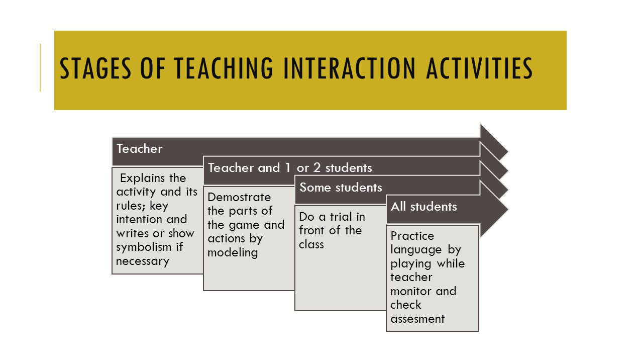 STAGES OF TEACHING INTERACTION ACTIVITIES Teacher Explains the activity and its rules; key intention and writes or show symbolism if necessary Teacher and 1 or 2 students Demostrate the parts of the game and actions by modeling Some students Do a trial in front of the class All students Practice language by playing while teacher monitor and check assesment