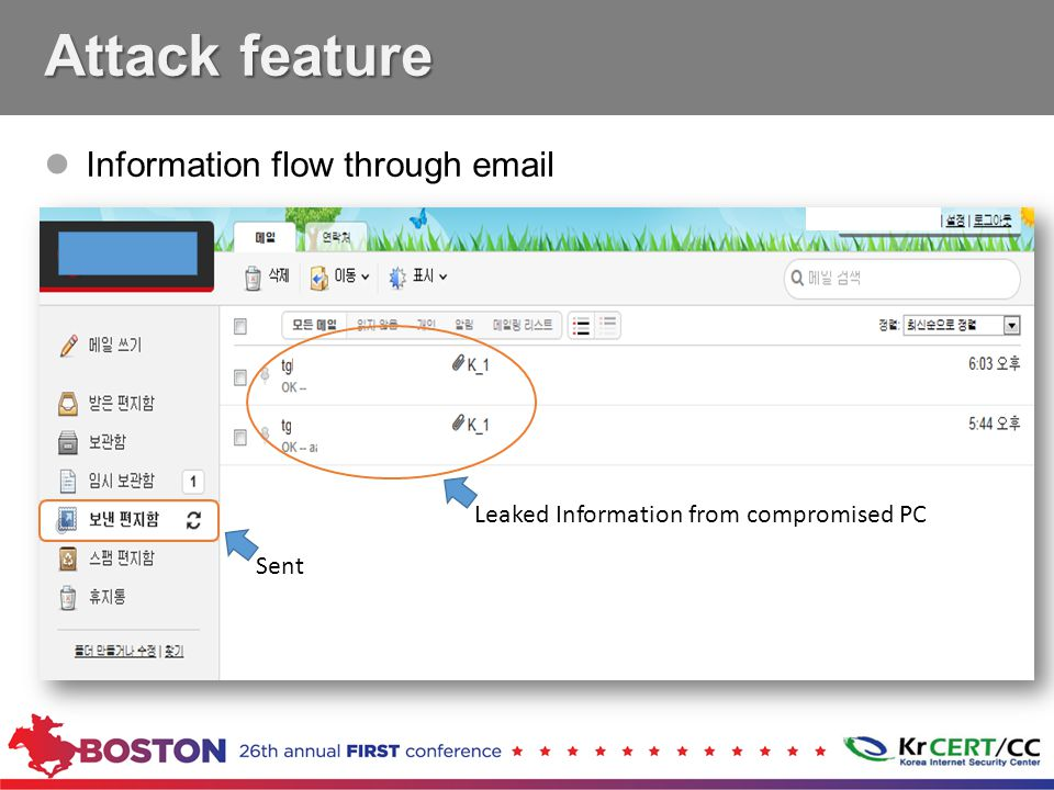 Information flow through email Attack feature Sent Leaked Information from compromised PC