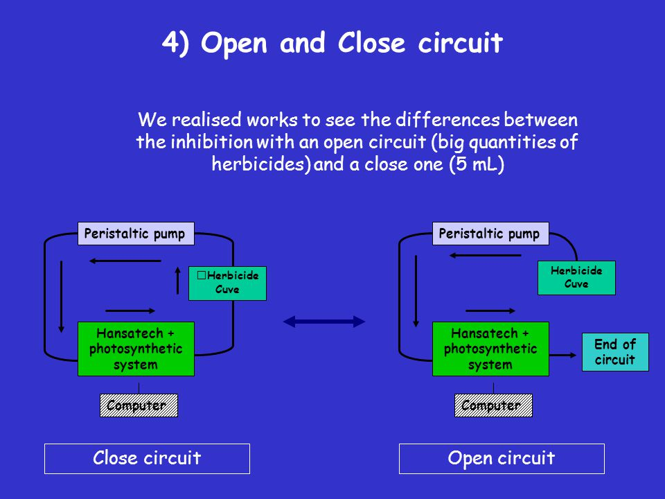 4) Open and Close circuit We realised works to see the differences between the inhibition with an open circuit (big quantities of herbicides) and a cl