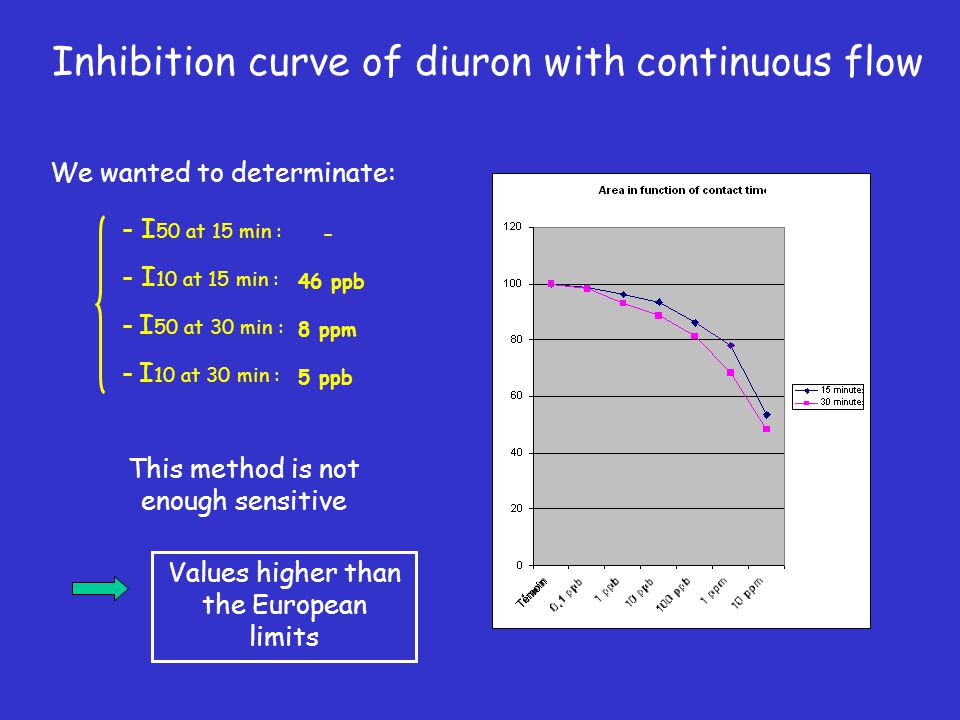 Inhibition curve of diuron with continuous flow We wanted to determinate: - I 50 at 15 min : - I 10 at 15 min : - I 50 at 30 min : - I 10 at 30 min :