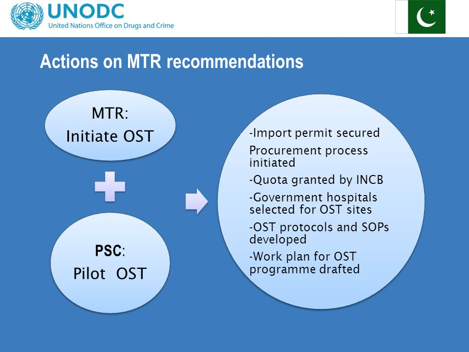 Actions on MTR recommendations MTR: Initiate OST PSC : Pilot OST -Import permit secured Procurement process initiated -Quota granted by INCB -Government hospitals selected for OST sites -OST protocols and SOPs developed -Work plan for OST programme drafted