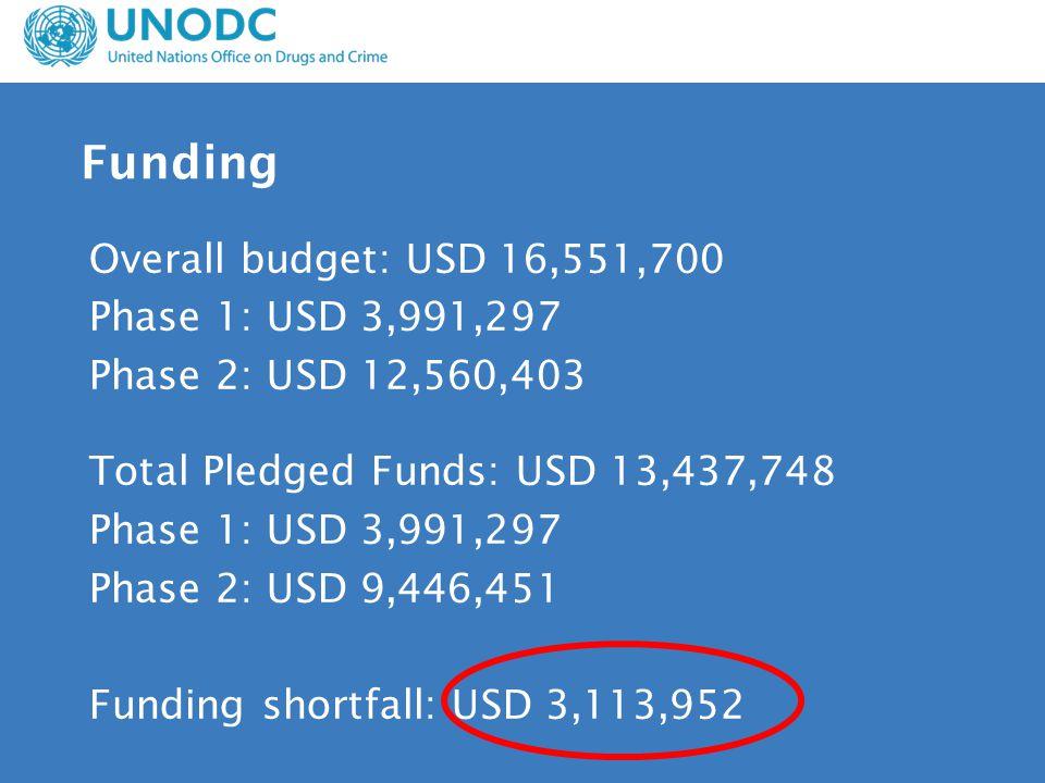 Funding Overall budget: USD 16,551,700 Phase 1: USD 3,991,297 Phase 2: USD 12,560,403 Total Pledged Funds: USD 13,437,748 Phase 1: USD 3,991,297 Phase 2: USD 9,446,451 Funding shortfall: USD 3,113,952