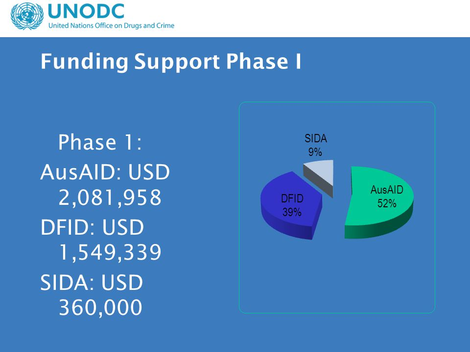 Funding Support Phase I Phase 1: AusAID: USD 2,081,958 DFID: USD 1,549,339 SIDA: USD 360,000