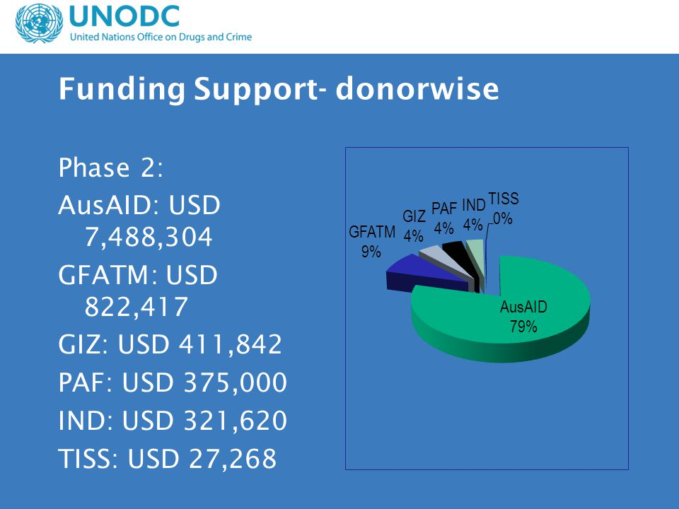 Funding Support- donorwise Phase 2: AusAID: USD 7,488,304 GFATM: USD 822,417 GIZ: USD 411,842 PAF: USD 375,000 IND: USD 321,620 TISS: USD 27,268