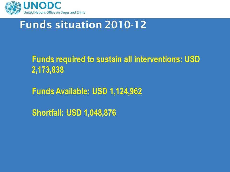 Funds required to sustain all interventions: USD 2,173,838 Funds Available: USD 1,124,962 Shortfall: USD 1,048,876 Funds situation 2010-12