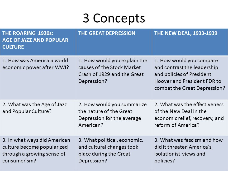 3 Concepts THE ROARING 1920s: AGE OF JAZZ AND POPULAR CULTURE THE GREAT DEPRESSIONTHE NEW DEAL, 1933-1939 1.