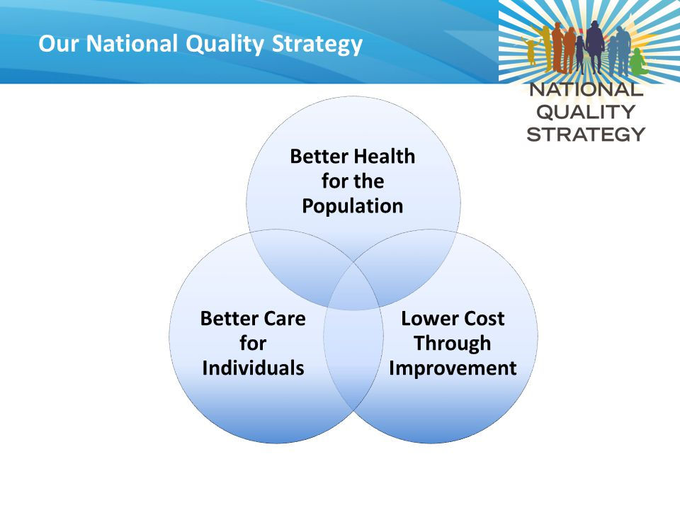 14 Our National Quality Strategy Better Health for the Population Lower Cost Through Improvement Better Care for Individuals