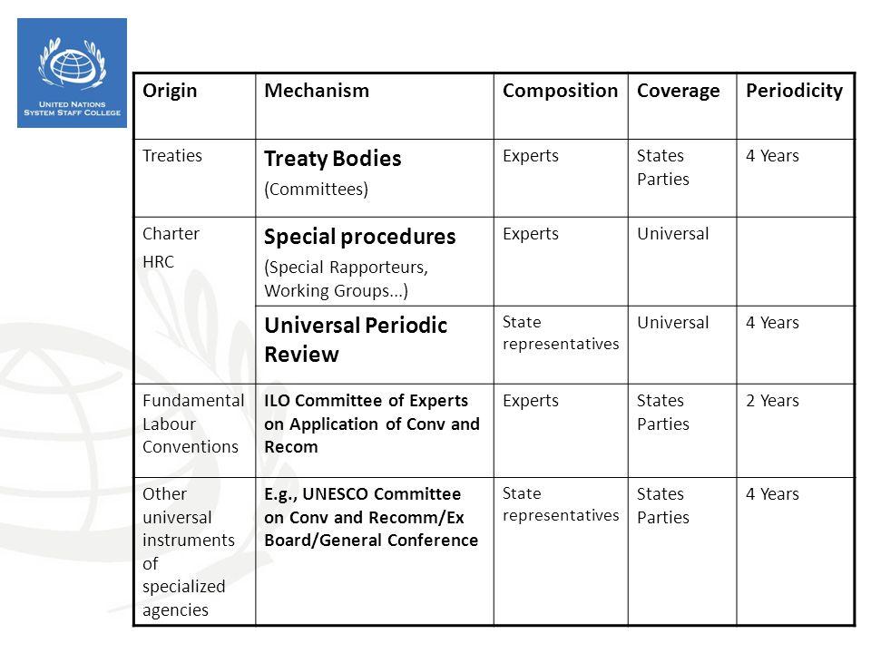 OriginMechanismCompositionCoveragePeriodicity Treaties Treaty Bodies (Committees) ExpertsStates Parties 4 Years Charter HRC Special procedures (Specia
