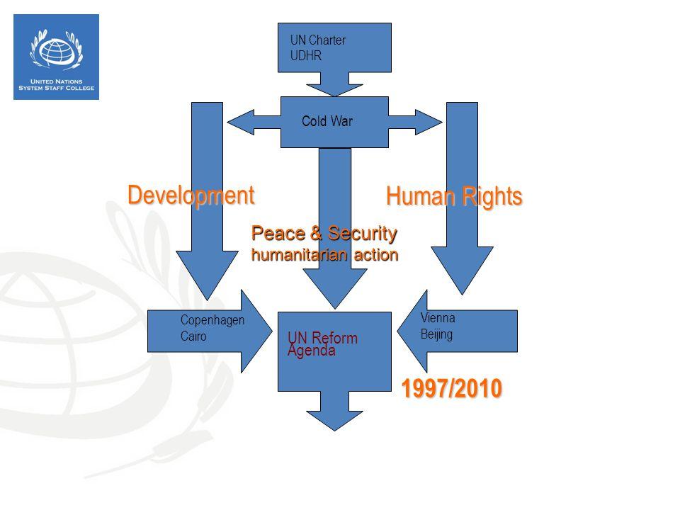 UN Charter UDHR Cold War Development Human Rights Copenhagen Cairo Vienna Beijing UN Reform Agenda 1997/2010 Peace & Security humanitarian action