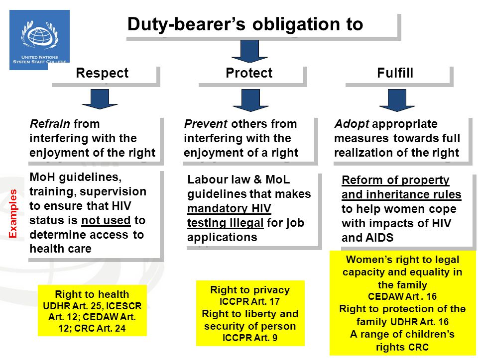 Duty-bearer's obligation to Respect Protect Fulfill Prevent others from interfering with the enjoyment of a right Refrain from interfering with the en