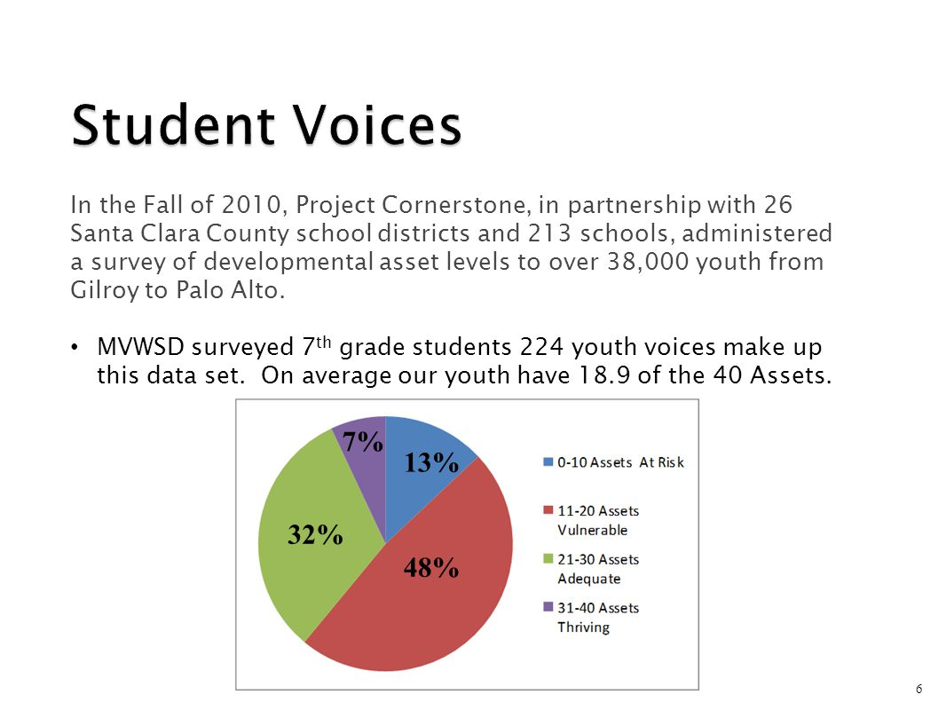 6 In the Fall of 2010, Project Cornerstone, in partnership with 26 Santa Clara County school districts and 213 schools, administered a survey of devel