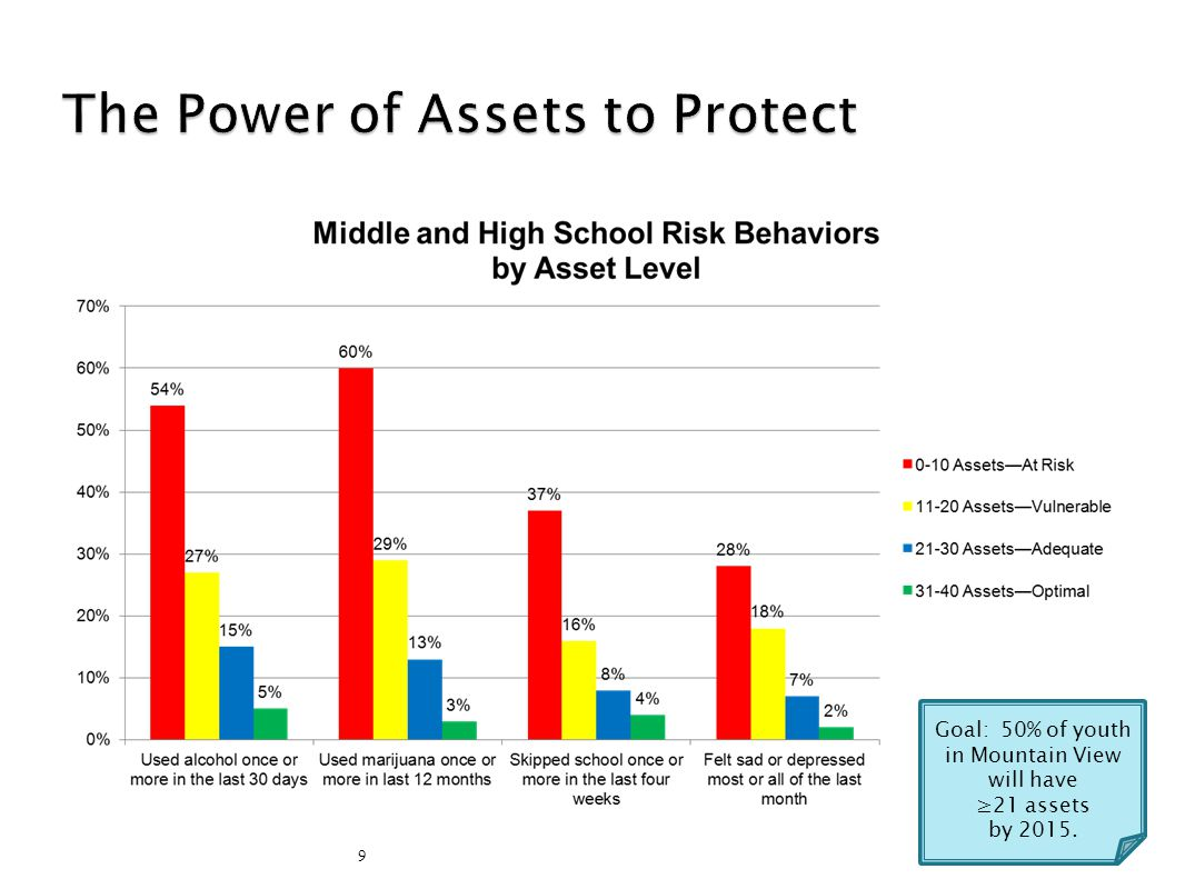 10 Goal: 50% of youth in Mountain View will have ≥21 assets by 2015.