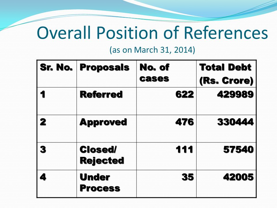 Overall Position of References (as on March 31, 2014) Sr.