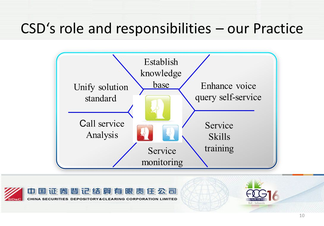 10 CSD's role and responsibilities – our Practice Establish knowledge base Unify solution standard Enhance voice query self-service C all service Analysis Service Skills training Service monitoring