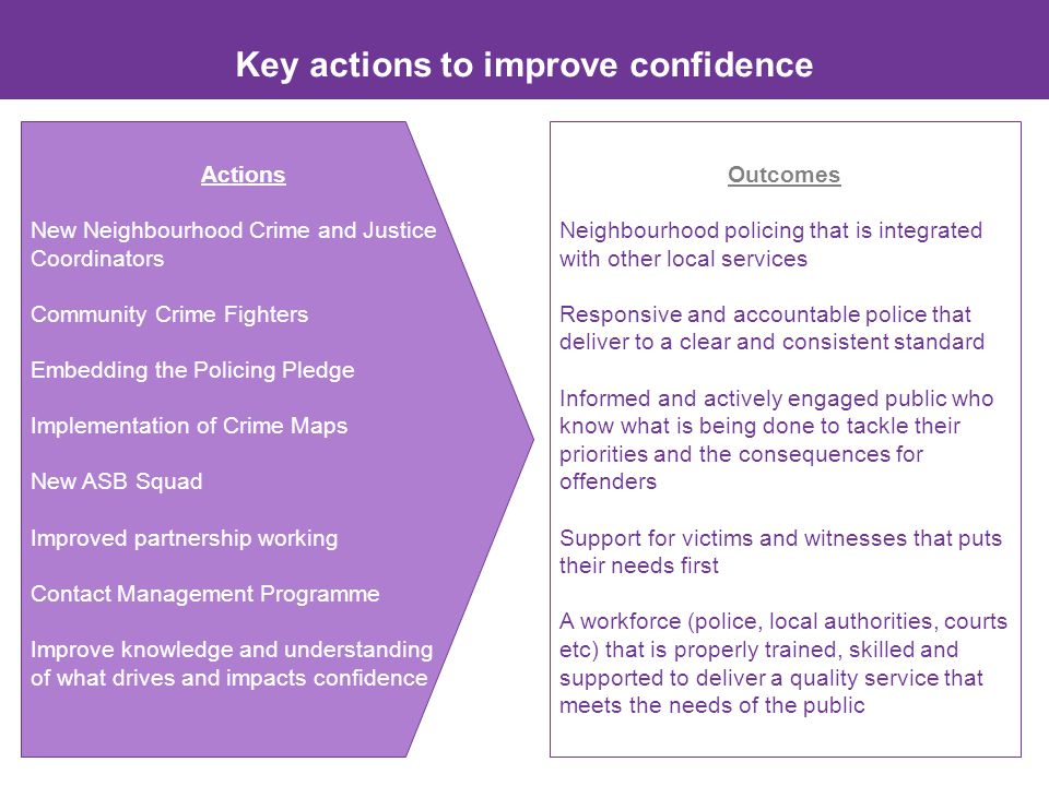 Key actions to improve confidence Actions New Neighbourhood Crime and Justice Coordinators Community Crime Fighters Embedding the Policing Pledge Implementation of Crime Maps New ASB Squad Improved partnership working Contact Management Programme Improve knowledge and understanding of what drives and impacts confidence Outcomes Neighbourhood policing that is integrated with other local services Responsive and accountable police that deliver to a clear and consistent standard Informed and actively engaged public who know what is being done to tackle their priorities and the consequences for offenders Support for victims and witnesses that puts their needs first A workforce (police, local authorities, courts etc) that is properly trained, skilled and supported to deliver a quality service that meets the needs of the public