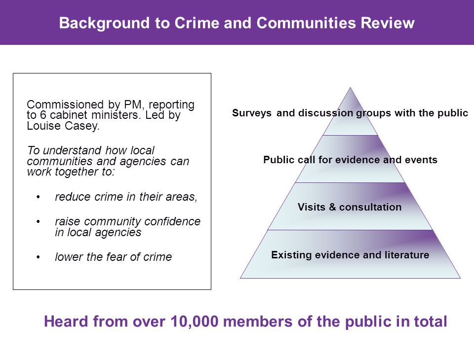 Surveys and discussion groups with the public Public call for evidence and events Visits & consultation Existing evidence and literature Commissioned