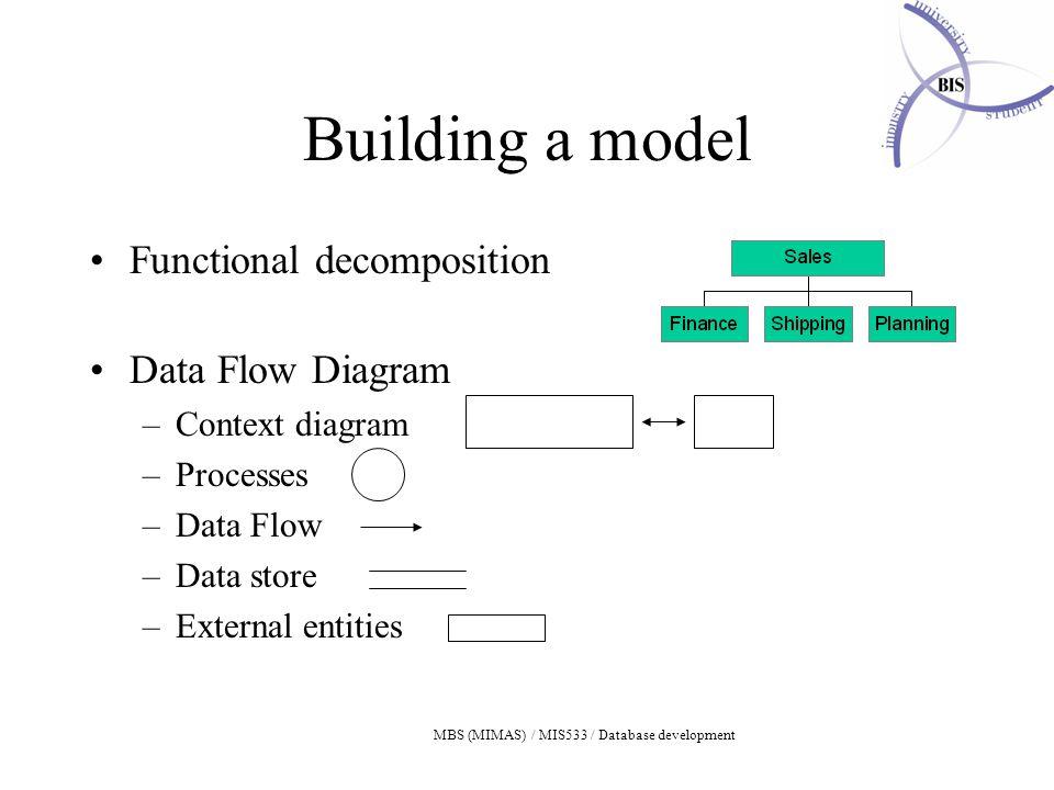 MBS (MIMAS) / MIS533 / Database development Building a model Functional decomposition Data Flow Diagram –Context diagram –Processes –Data Flow –Data store –External entities