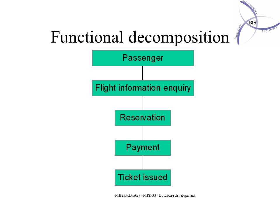 MBS (MIMAS) / MIS533 / Database development Functional decomposition