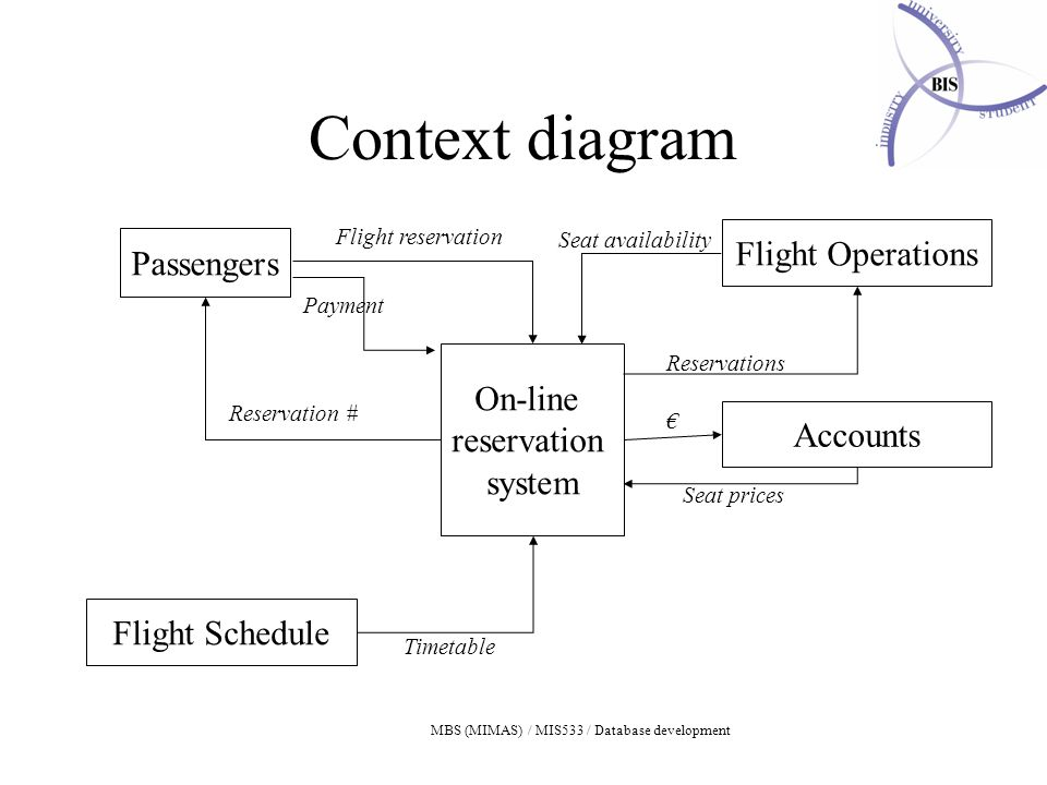 MBS (MIMAS) / MIS533 / Database development Context diagram On-line reservation system Passengers Flight Operations Flight Schedule Flight reservation Reservation # Accounts Payment € Timetable Seat availability Reservations Seat prices