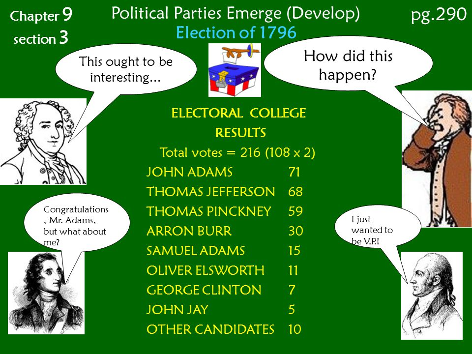 Election of 1796 Chapter 9 section 3 ELECTORAL COLLEGE RESULTS Total votes = 216 (108 x 2) JOHN ADAMS 71 THOMAS JEFFERSON 68 THOMAS PINCKNEY59 ARRON B