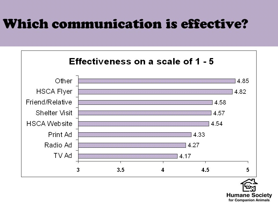 Which communication is effective