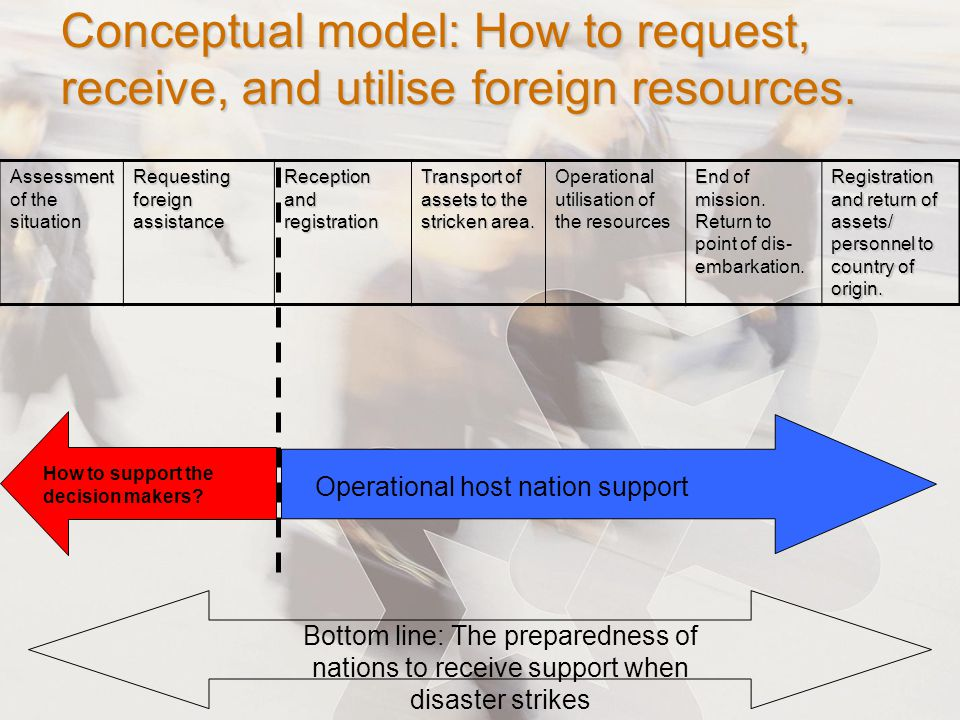 Conceptual model: How to request, receive, and utilise foreign resources.