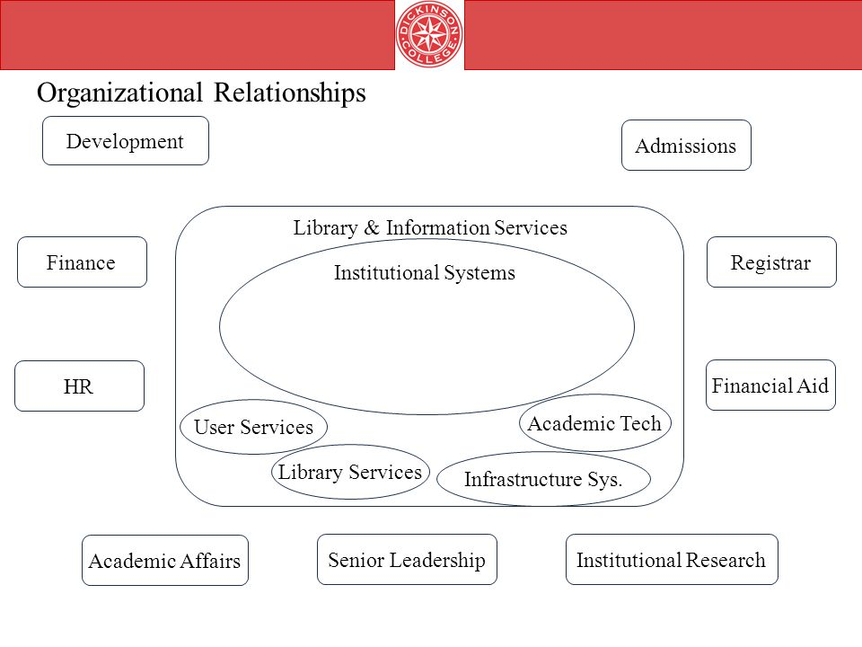 Institutional Systems Library & Information Services Development Finance HR Admissions Registrar Financial Aid Academic Affairs Institutional ResearchSenior Leadership Organizational Relationships User Services Academic Tech Library Services Infrastructure Sys.