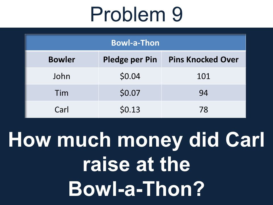 Problem 9 How much money did Carl raise at the Bowl-a-Thon
