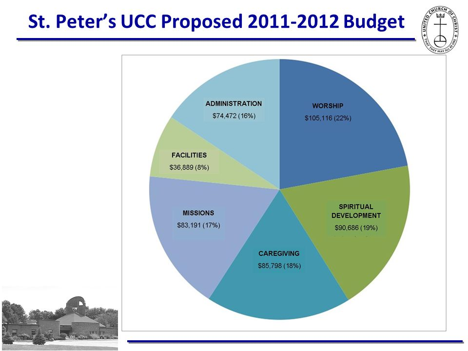St. Peter's UCC Proposed 2011-2012 Budget