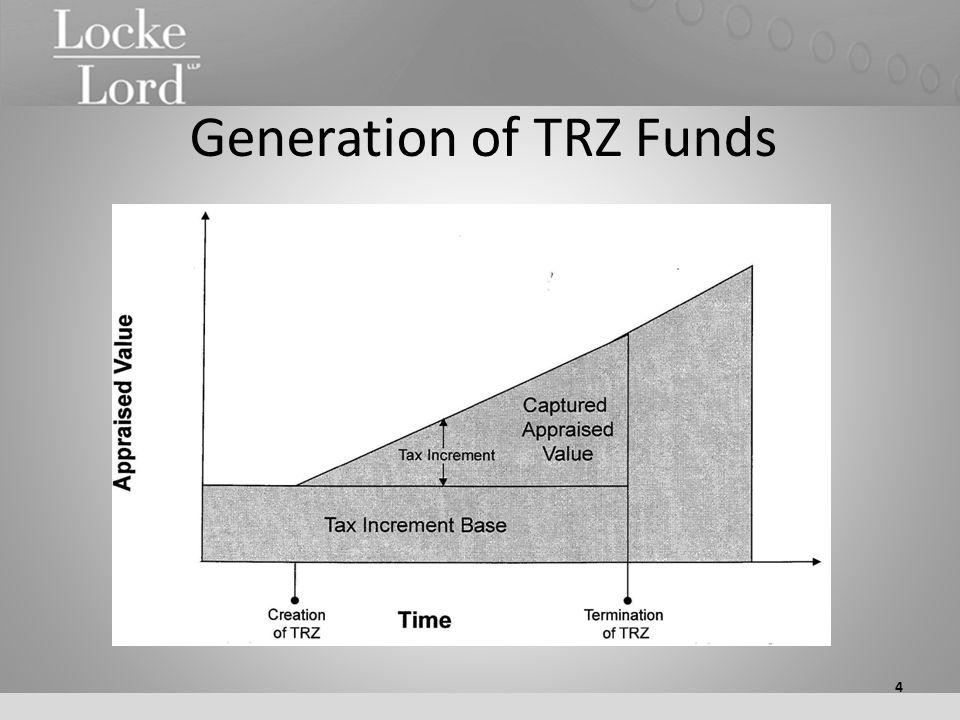 Generation of TRZ Funds 4
